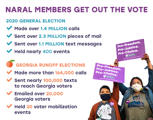 NARAL Members Get Out the Vote 2020 General Election Made over 1.4 million calls Sent over 2.3 million pieces of mail Sent over 1.1 million text messages Held nearly 400 events Georgia Runoff Elections Made more than 164k calls Held 20 voter mobilization events Sent nearly 100k texts to reach GA voters Emailed over 20,000 GA voters Reached thousands of GA voters over social media