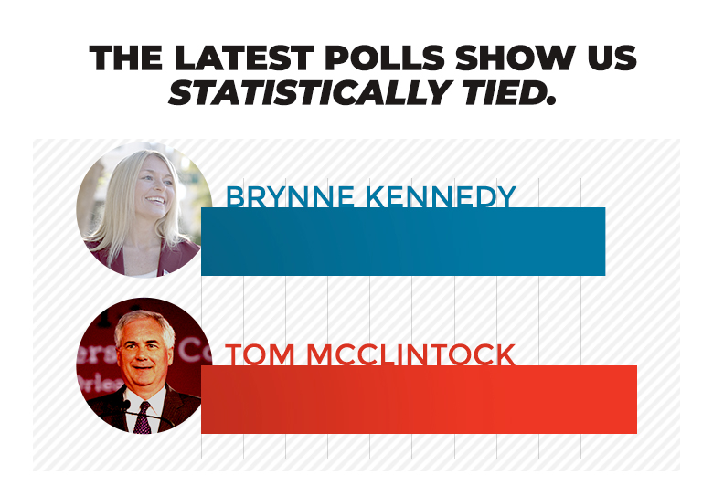 The latest polls show Brynne Kennedy and Tom McClintock statistically tied.